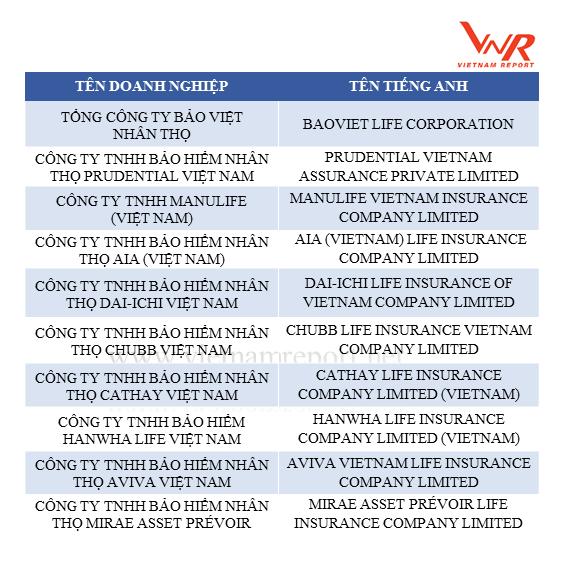 Danh sách Top 10 Công ty bảo hiểm nhân thọ uy tín nhất hiện nay
