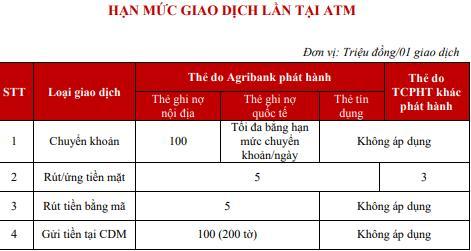 Hạn mức giao dịch chuyển tiền hàng ngày tại ATM Agribank