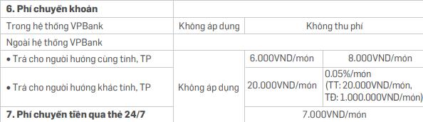 Phí chuyển khoản VPBank qua dịch vụ Internet Banking
