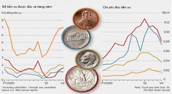Những lưu ý khi đổi tiền Cent sang USD và ngược lại