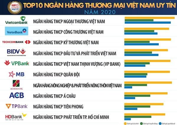 Danh sách Top 10 Ngân hàng thương mại Việt Nam uy tín năm 2020 do Vietnam Report nghiên cứu và công bố