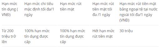 Hạn mức giao dịch thẻ VIP Vietcommbank