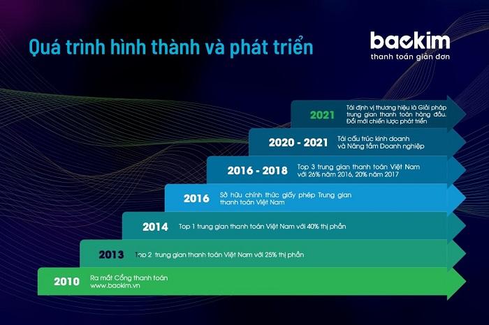 Quá trình hình thành và phát triển của Baokim